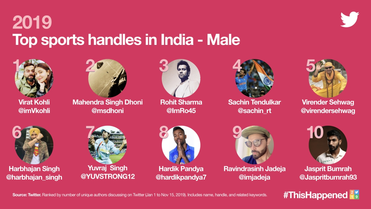 Top 10 sports male