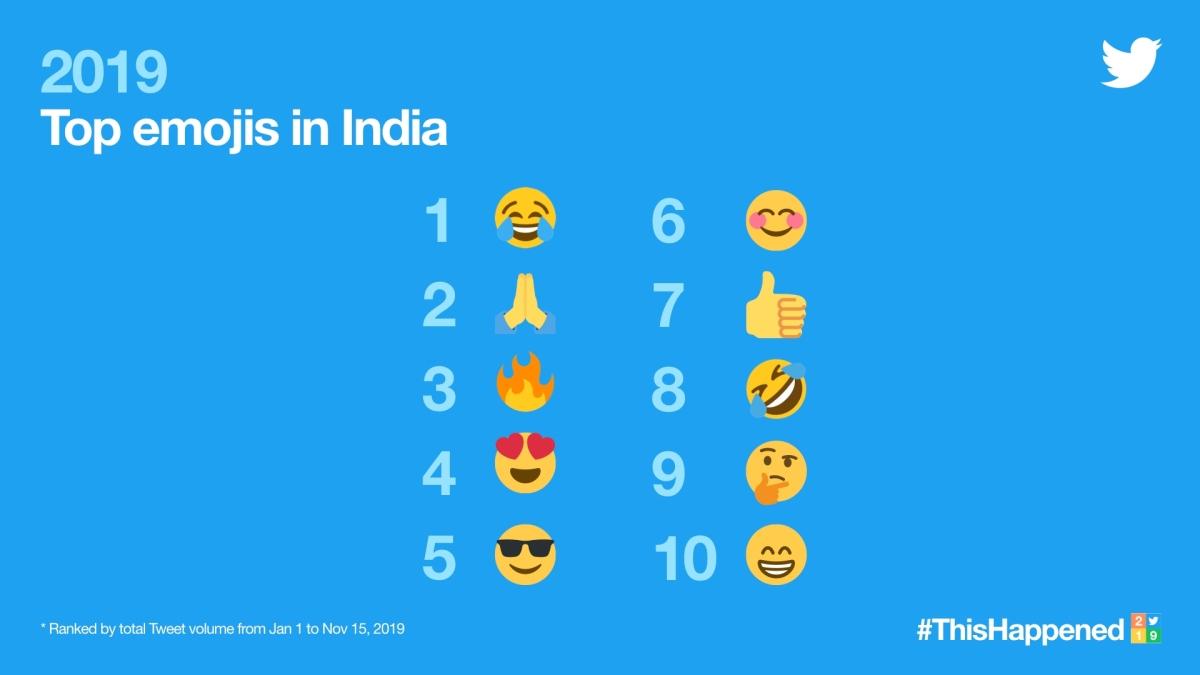 Top 10 Emojis