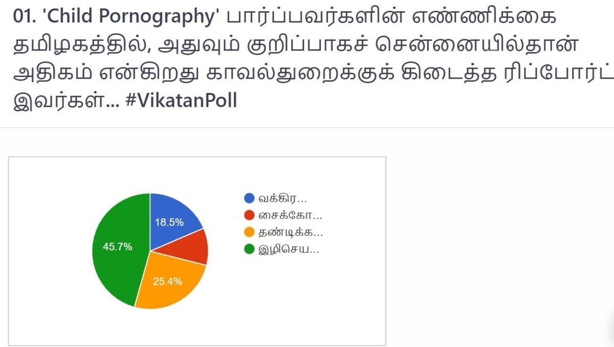 `Child Abuse' வீடியோ #VikatanPoll