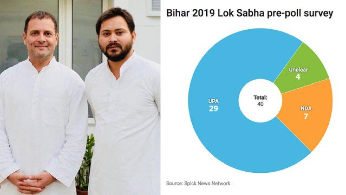 आज चुनाव हों तो बिहार में हो जाएगा एनडीए का सफाया, आरजेडी-कांग्रेस गठबंधन जीतेगा 40 में से 29 लोकसभा सीटें