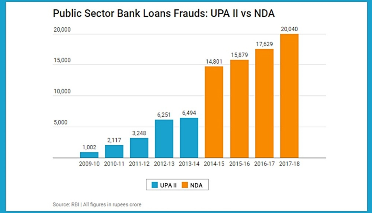 RBI admits loan frauds under Modi Govt three times higher than UPA-II